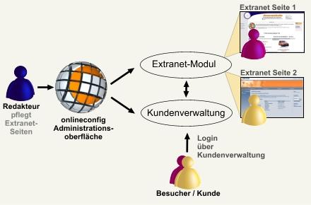 extranet_grafik.jpg