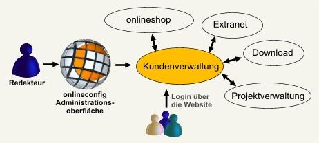 kundenverwaltung_grafik.jpg